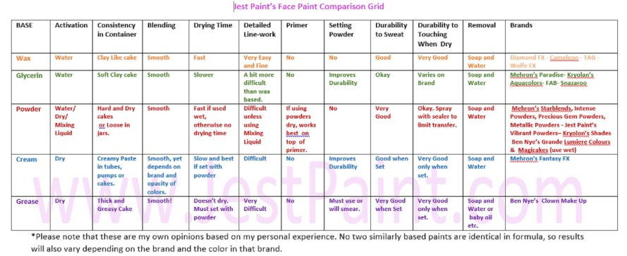Face paint comparison grid